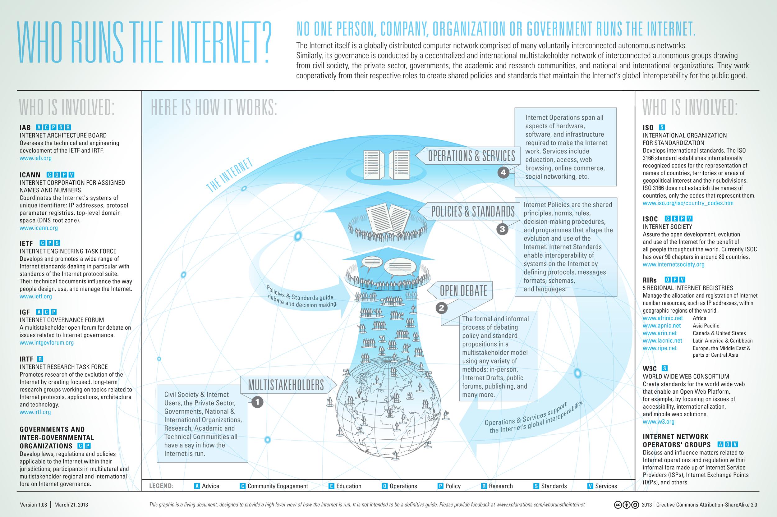 internet-como-es